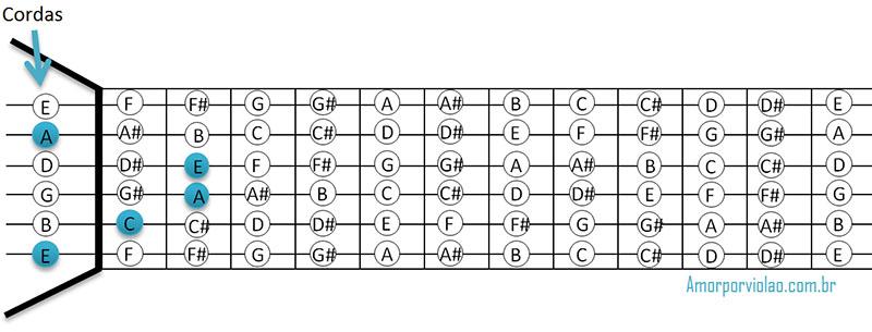 Formação de acordes - acorde Am no braço do violão.