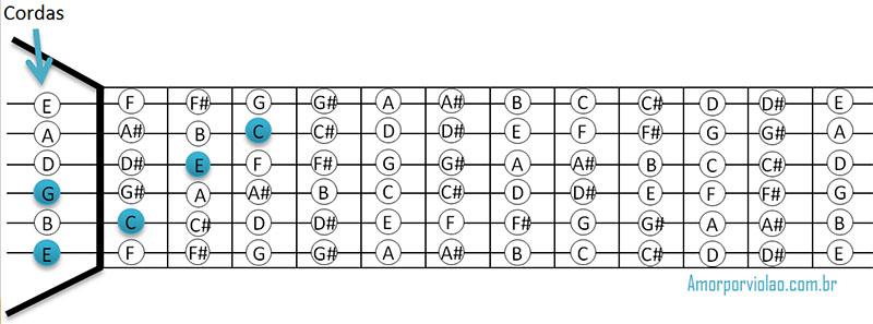 Formação de acordes - acorde C no braço do violão.
