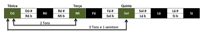 Formação de acordes - acorde C