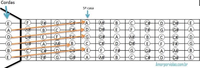 Como afinar violão - Cordas