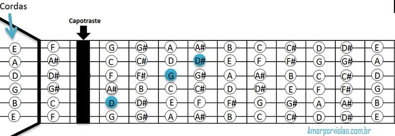 Representação do capotraste no braço do violão.